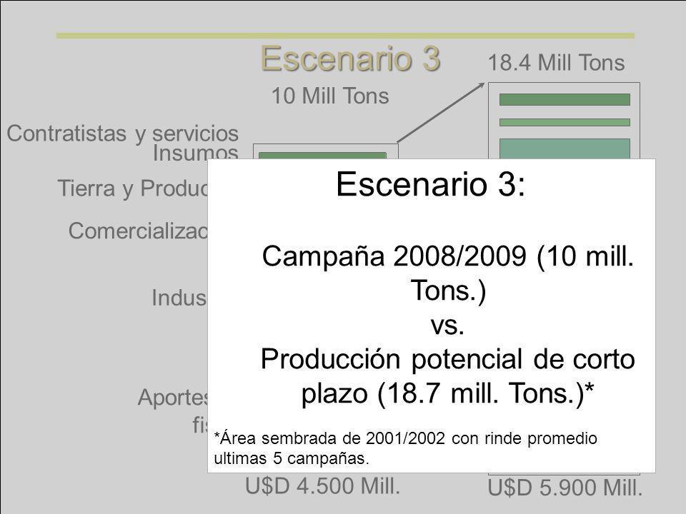 Producción potencial de corto plazo (18.7 mill. Tons.)*