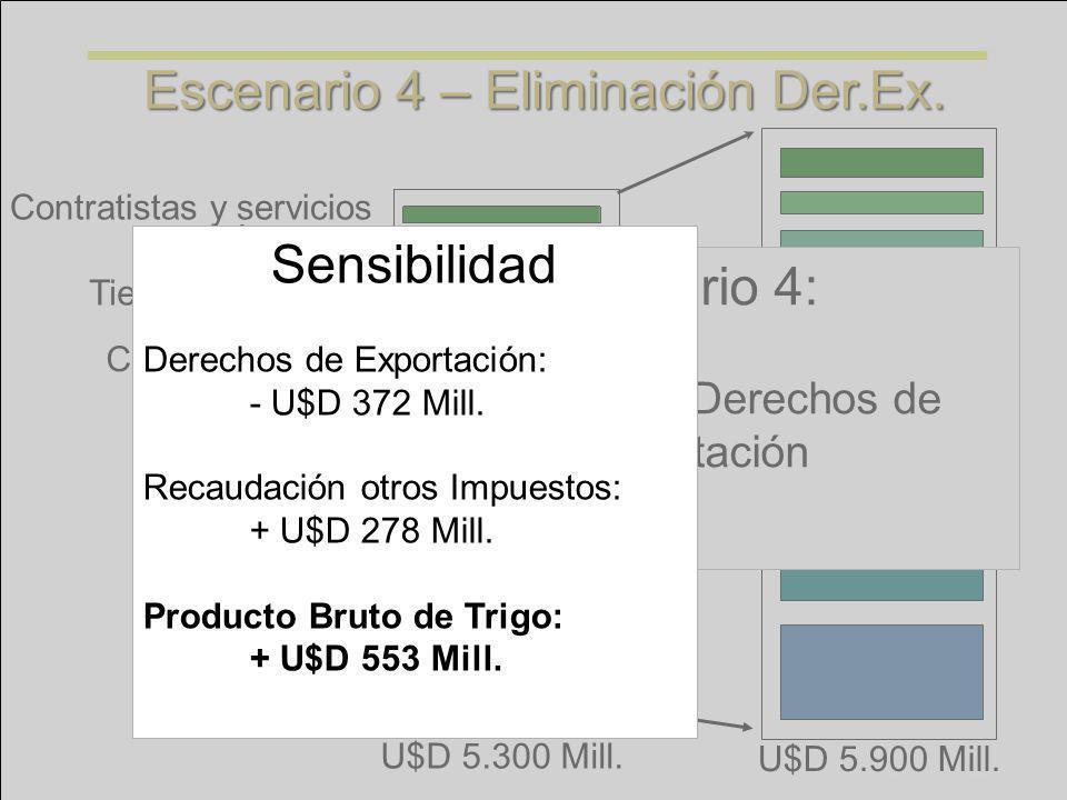 Escenario 4 – Eliminación Der.Ex.