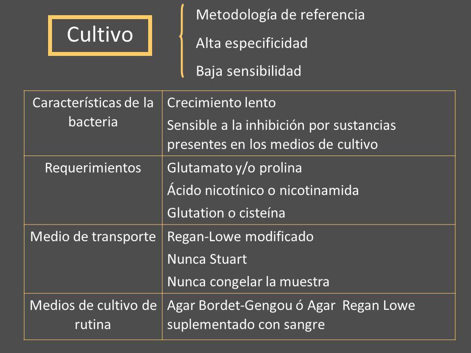 Cultivo Metodología de referencia Alta especificidad Baja sensibilidad