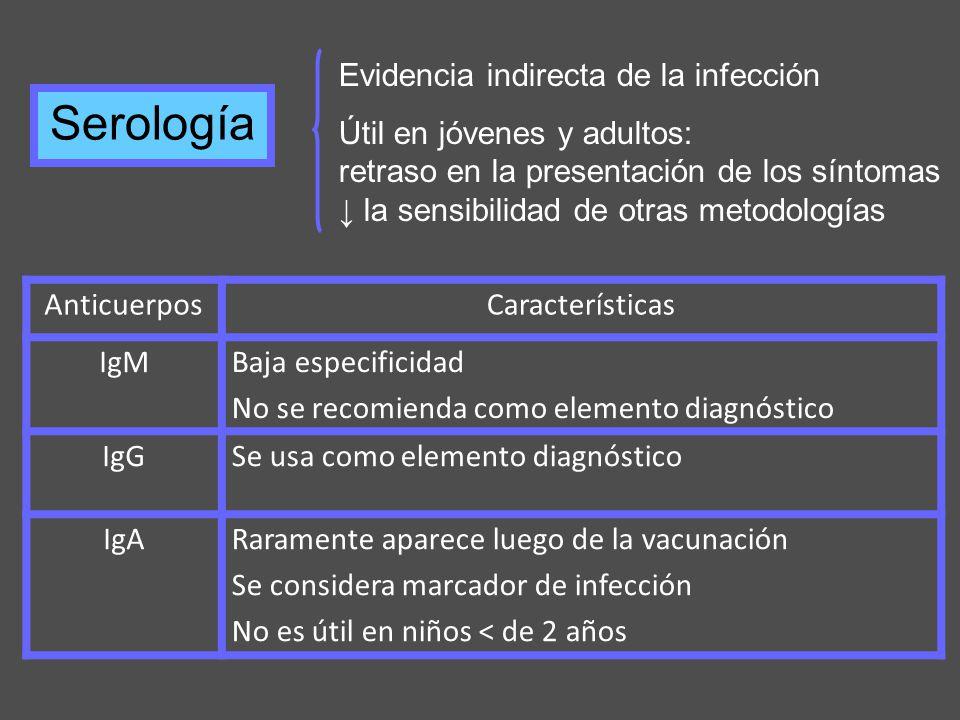 Serología Evidencia indirecta de la infección