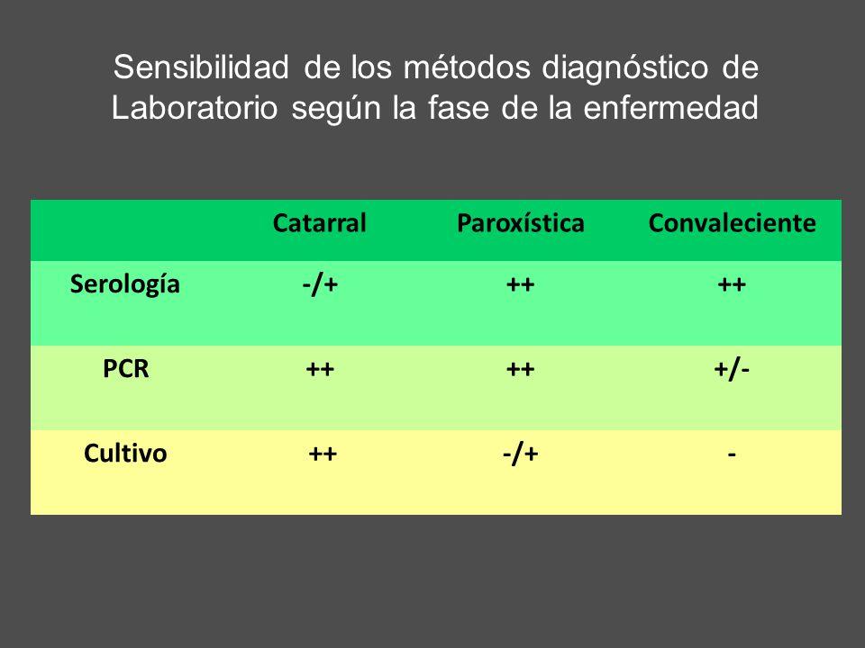 Sensibilidad de los métodos diagnóstico de Laboratorio según la fase de la enfermedad