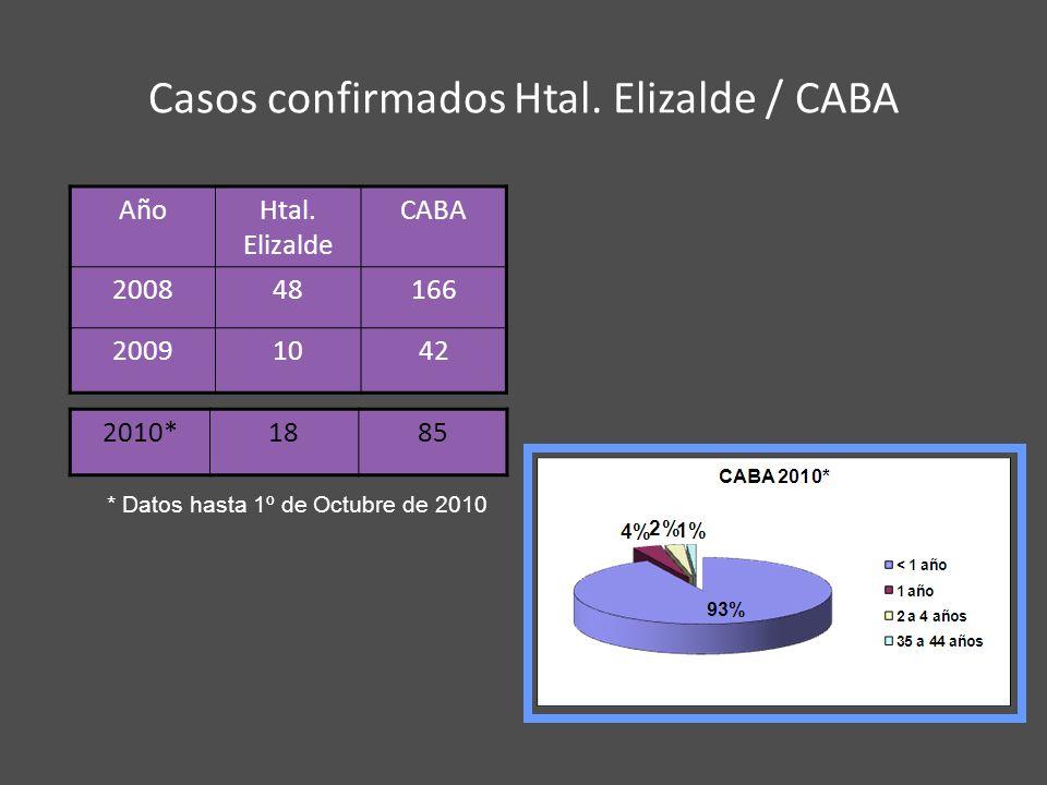 Casos confirmados Htal. Elizalde / CABA