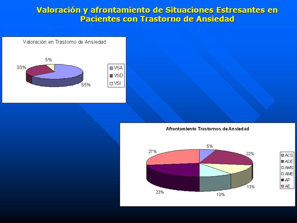 Valoración y afrontamiento de Situaciones Estresantes en Pacientes con Trastorno de Ansiedad