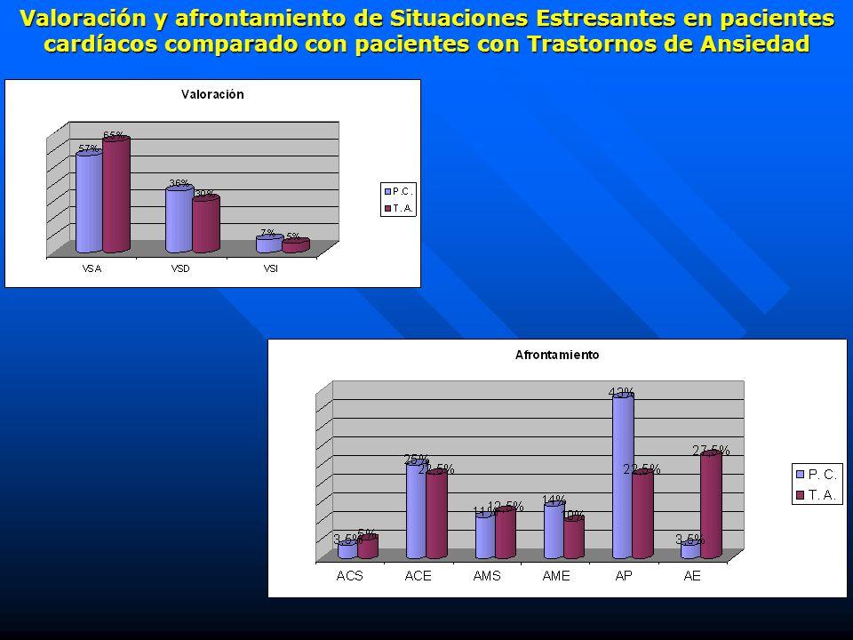 Valoración y afrontamiento de Situaciones Estresantes en pacientes cardíacos comparado con pacientes con Trastornos de Ansiedad