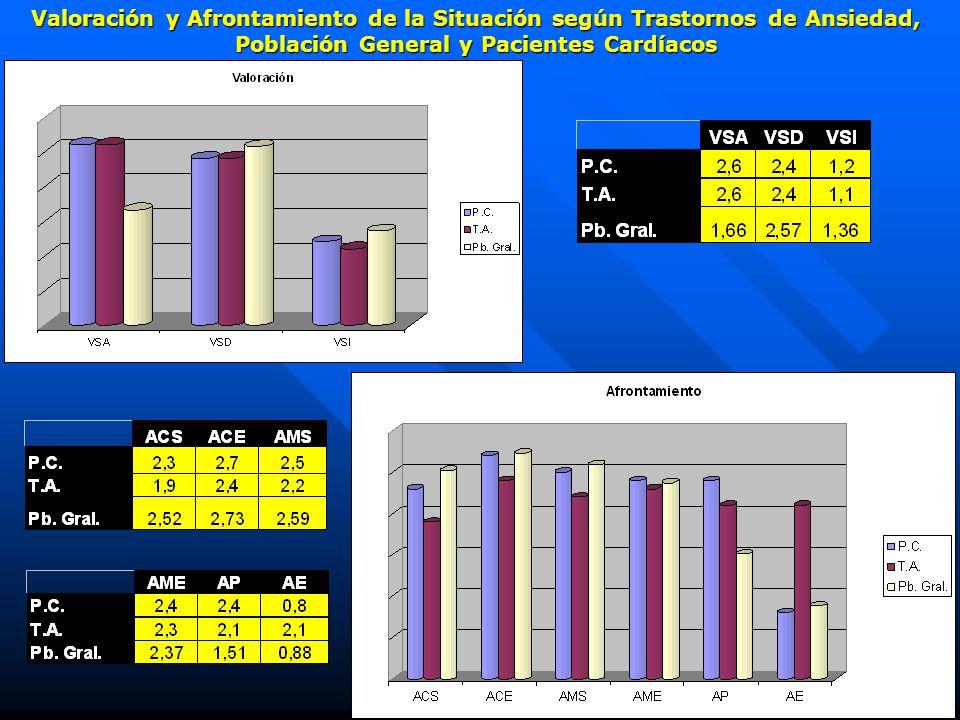 Valoración y Afrontamiento de la Situación según Trastornos de Ansiedad, Población General y Pacientes Cardíacos