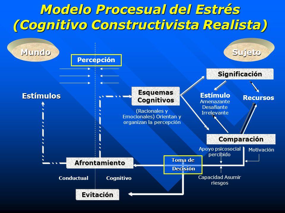 Modelo Procesual del Estrés (Cognitivo Constructivista Realista)