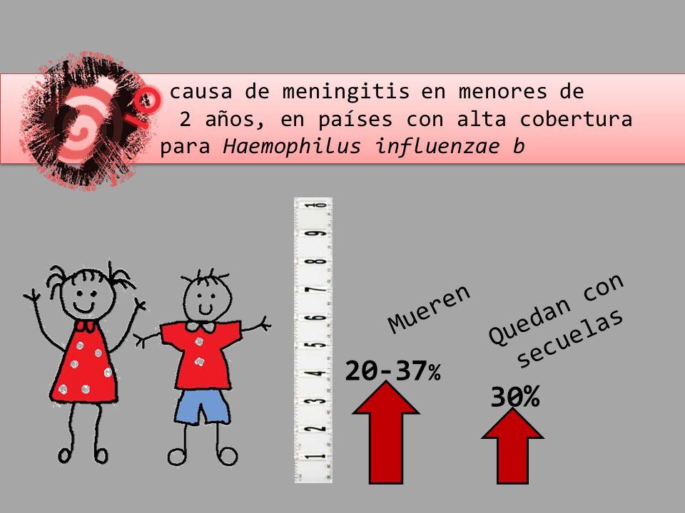 20-37% 30% Quedan con secuelas Mueren