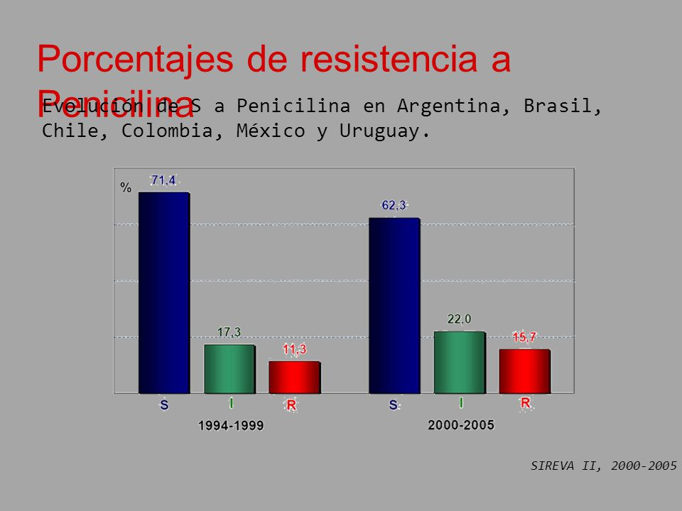 Porcentajes de resistencia a Penicilina