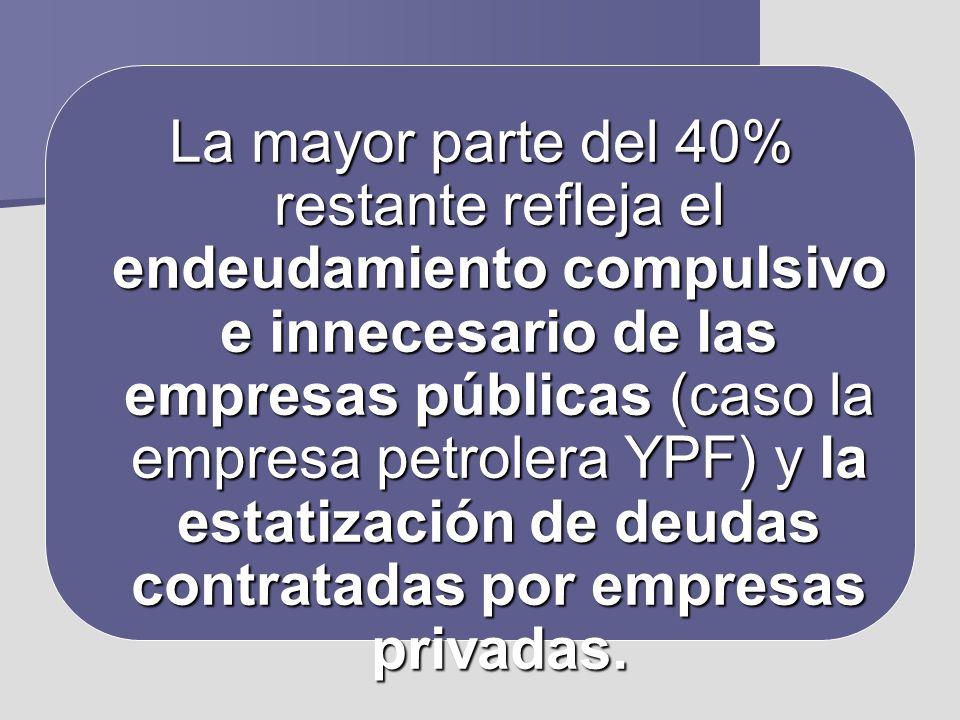 La mayor parte del 40% restante refleja el endeudamiento compulsivo e innecesario de las empresas públicas (caso la empresa petrolera YPF) y la estatización de deudas contratadas por empresas privadas.
