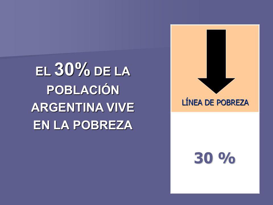 30 % EL 30% DE LA POBLACIÓN ARGENTINA VIVE EN LA POBREZA