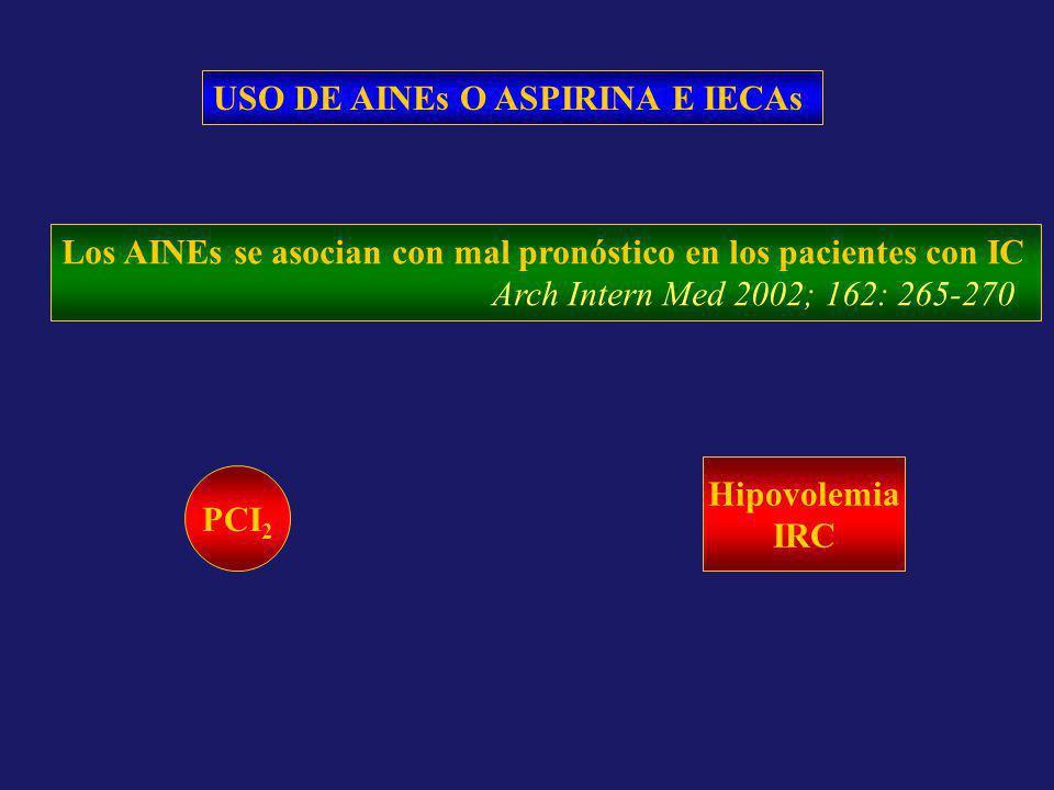 USO DE AINEs O ASPIRINA E IECAs