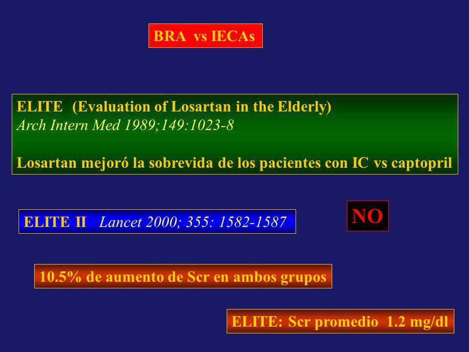 NO BRA vs IECAs ELITE (Evaluation of Losartan in the Elderly)