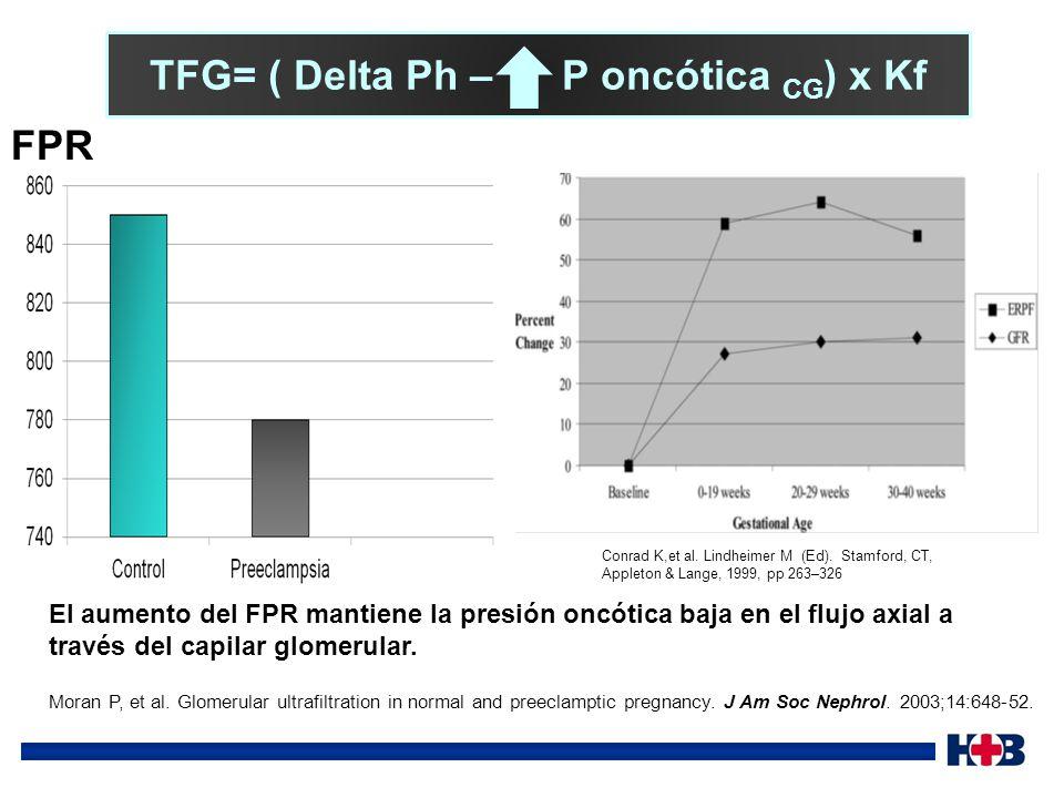 TFG= ( Delta Ph – P oncótica CG) x Kf