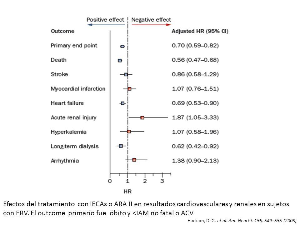 Efectos del tratamiento con IECAs o ARA II en resultados cardiovasculares y renales en sujetos con ERV. El outcome primario fue óbito y <IAM no fatal o ACV