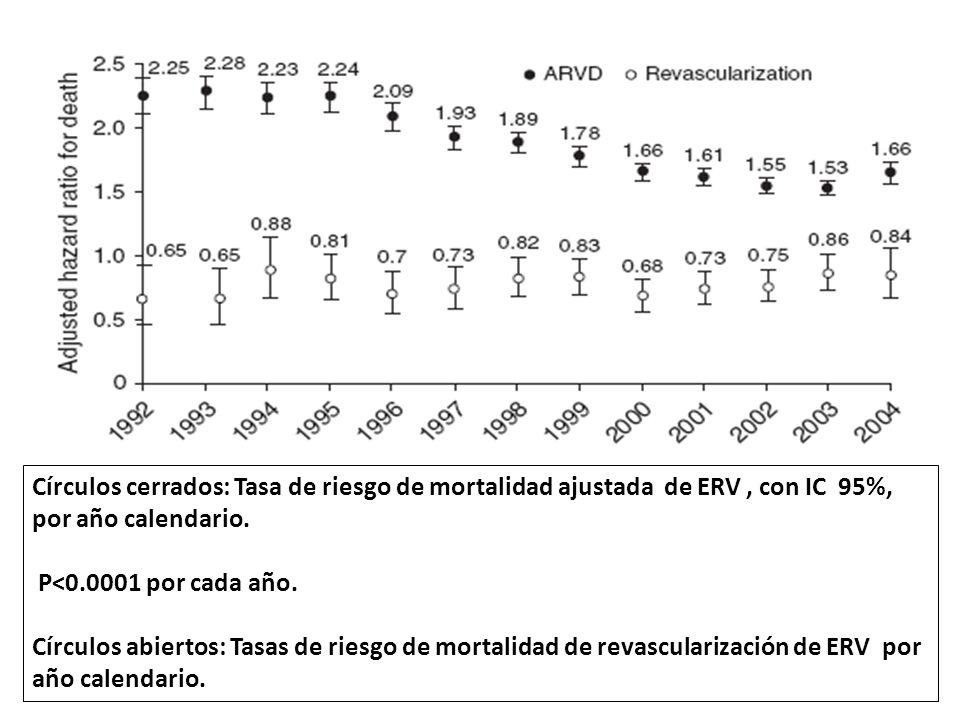 Círculos cerrados: Tasa de riesgo de mortalidad ajustada de ERV , con IC 95%, por año calendario.