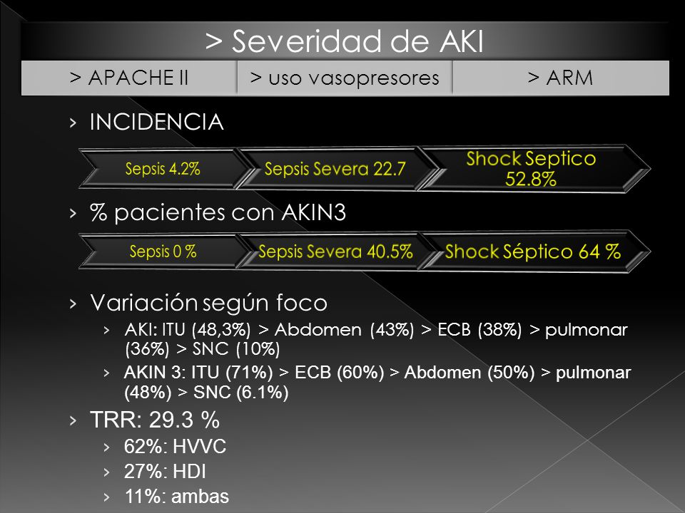 > Severidad de AKI INCIDENCIA % pacientes con AKIN3