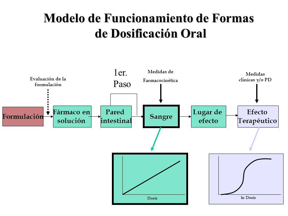 Modelo de Funcionamiento de Formas de Dosificación Oral