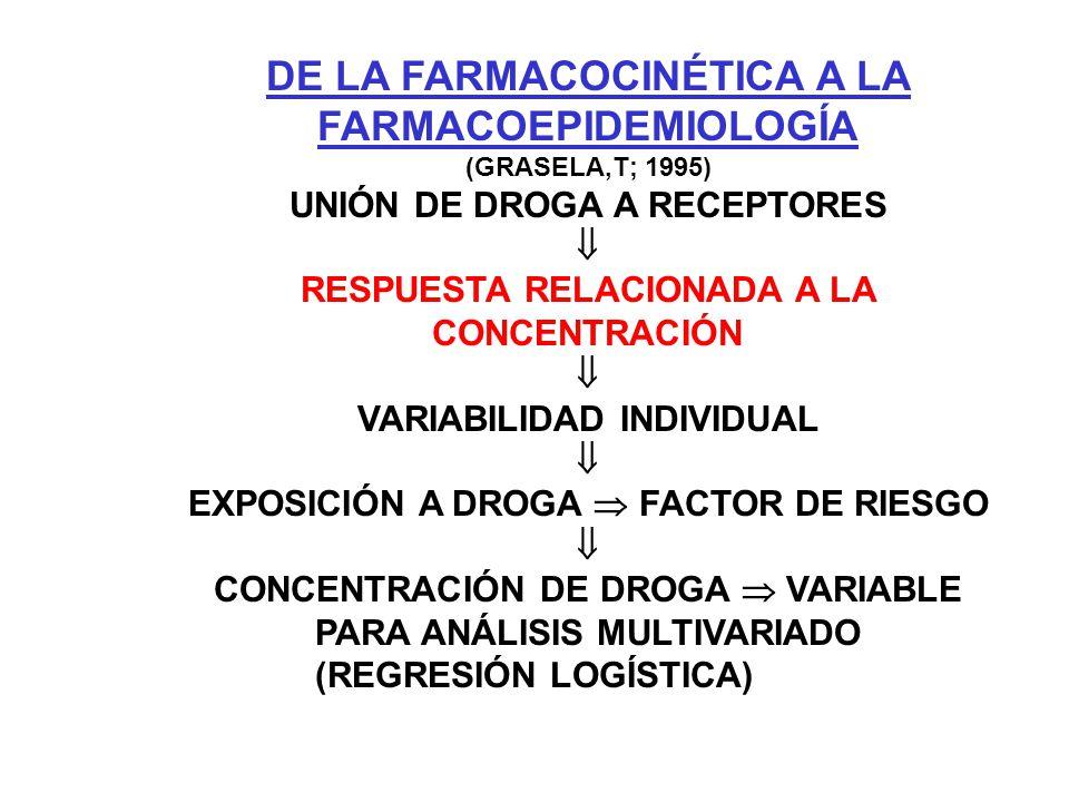 DE LA FARMACOCINÉTICA A LA FARMACOEPIDEMIOLOGÍA