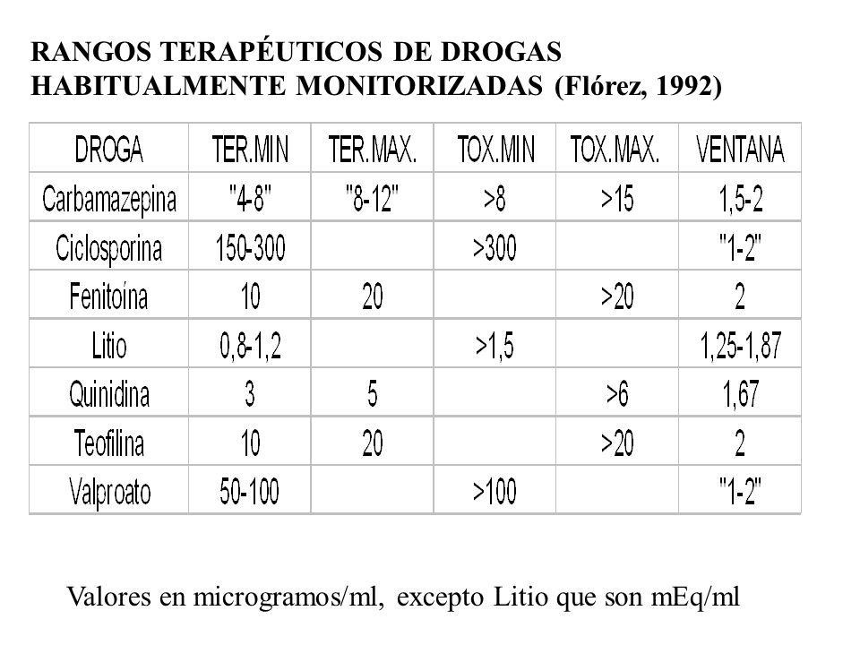 RANGOS TERAPÉUTICOS DE DROGAS HABITUALMENTE MONITORIZADAS (Flórez, 1992)