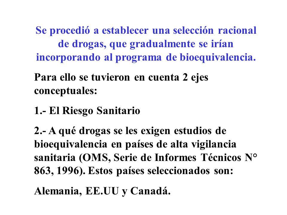 Se procedió a establecer una selección racional de drogas, que gradualmente se irían incorporando al programa de bioequivalencia.