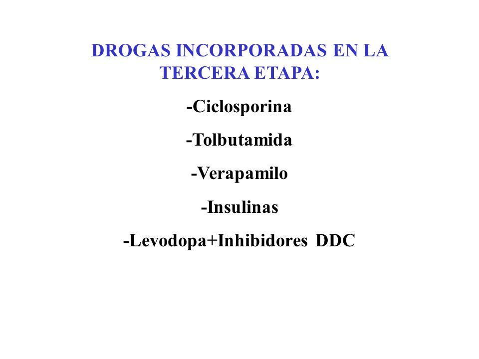 DROGAS INCORPORADAS EN LA TERCERA ETAPA: -Levodopa+Inhibidores DDC