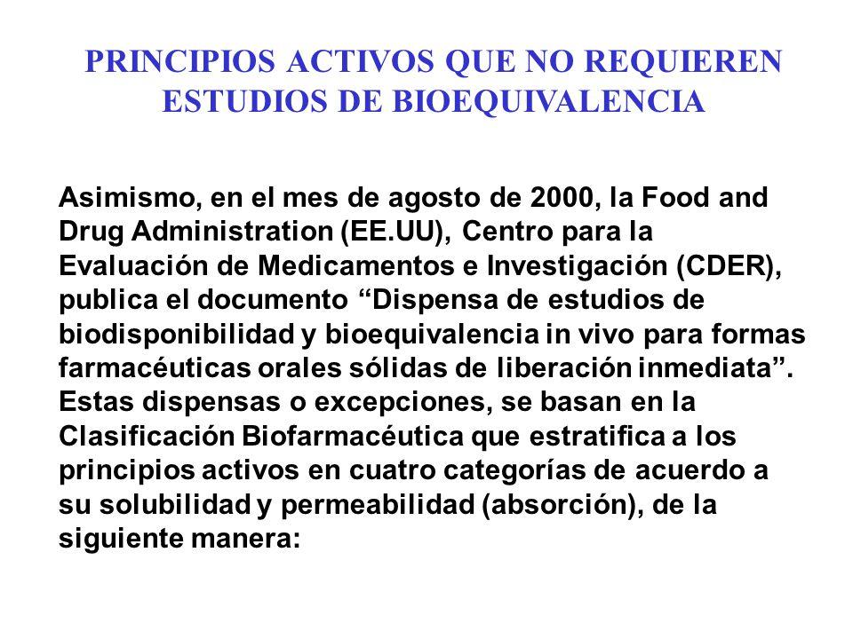 PRINCIPIOS ACTIVOS QUE NO REQUIEREN ESTUDIOS DE BIOEQUIVALENCIA