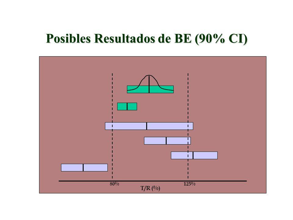 Posibles Resultados de BE (90% CI)