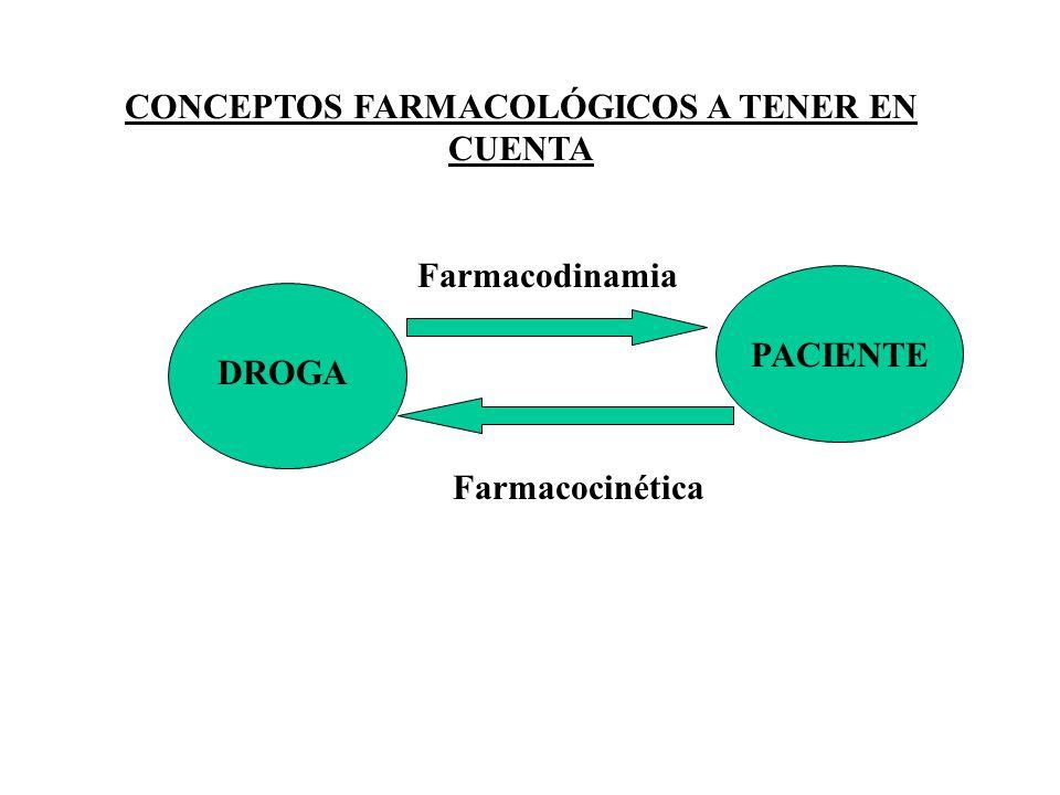 CONCEPTOS FARMACOLÓGICOS A TENER EN CUENTA