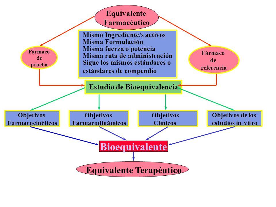Estudio de Bioequivalencia Equivalente Terapéutico