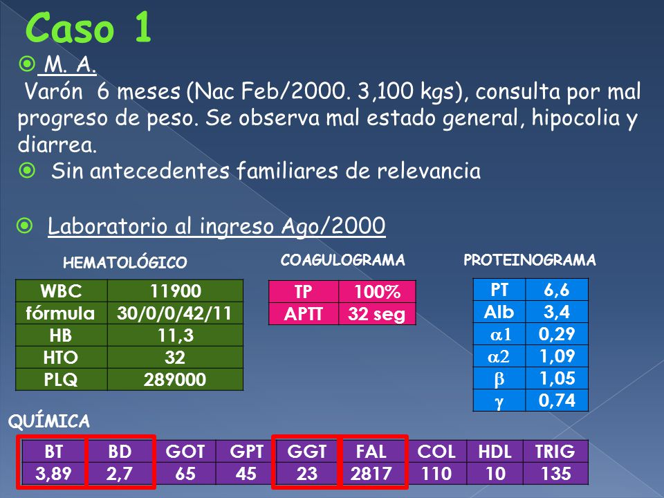 Caso 1 M. A. Varón 6 meses (Nac Feb/2000. 3,100 kgs), consulta por mal progreso de peso. Se observa mal estado general, hipocolia y diarrea.
