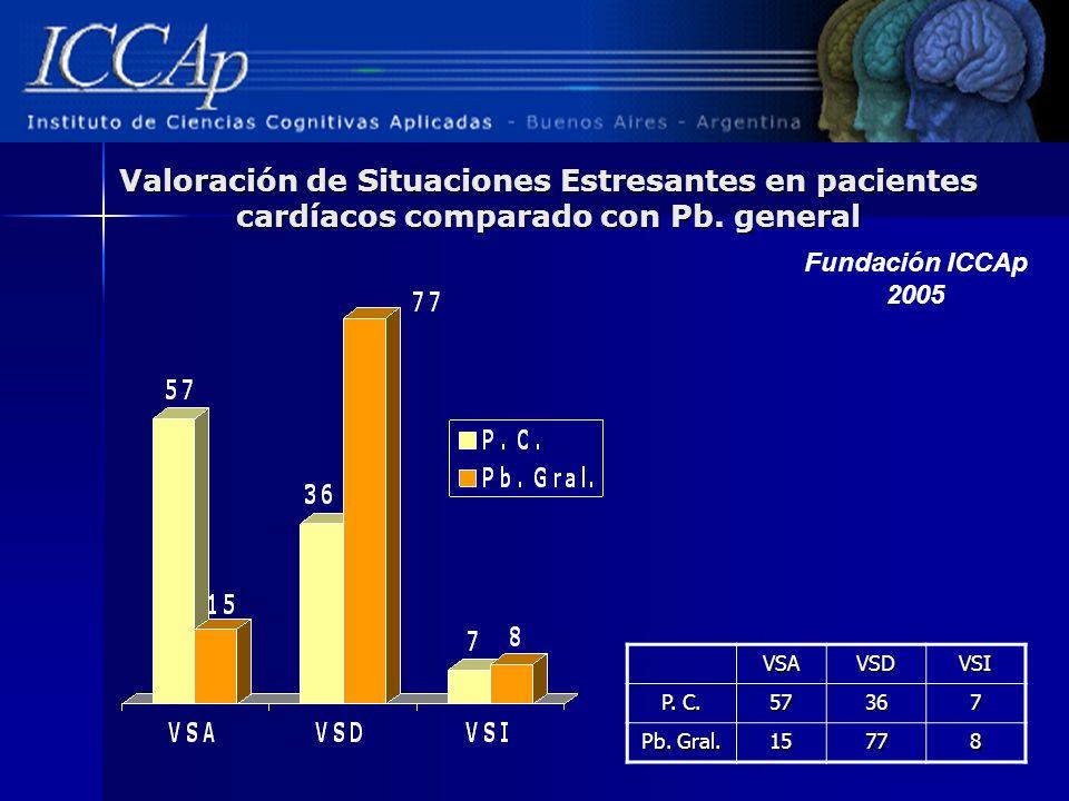 Valoración de Situaciones Estresantes en pacientes cardíacos comparado con Pb. general