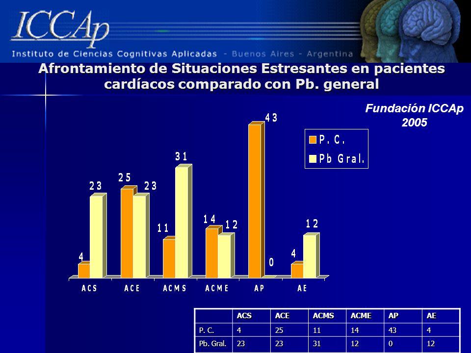 Afrontamiento de Situaciones Estresantes en pacientes cardíacos comparado con Pb. general