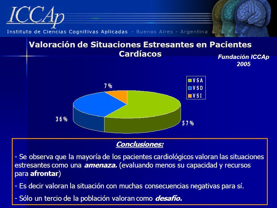 Valoración de Situaciones Estresantes en Pacientes Cardíacos