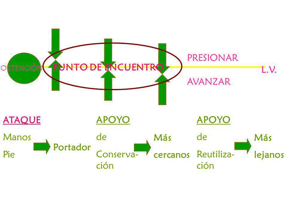 PRESIONAR PUNTO DE ENCUENTRO L.V. AVANZAR ATAQUE Manos Pie APOYO de