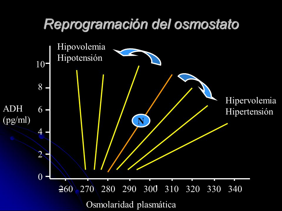 Reprogramación del osmostato