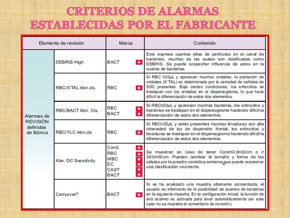 CRITERIOS DE ALARMAS ESTABLECIDAS POR EL FABRICANTE