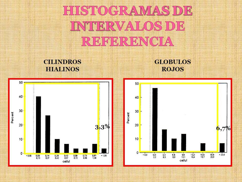 HISTOGRAMAS DE INTERVALOS DE REFERENCIA