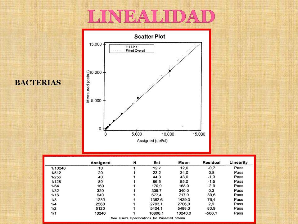 LINEALIDAD BACTERIAS