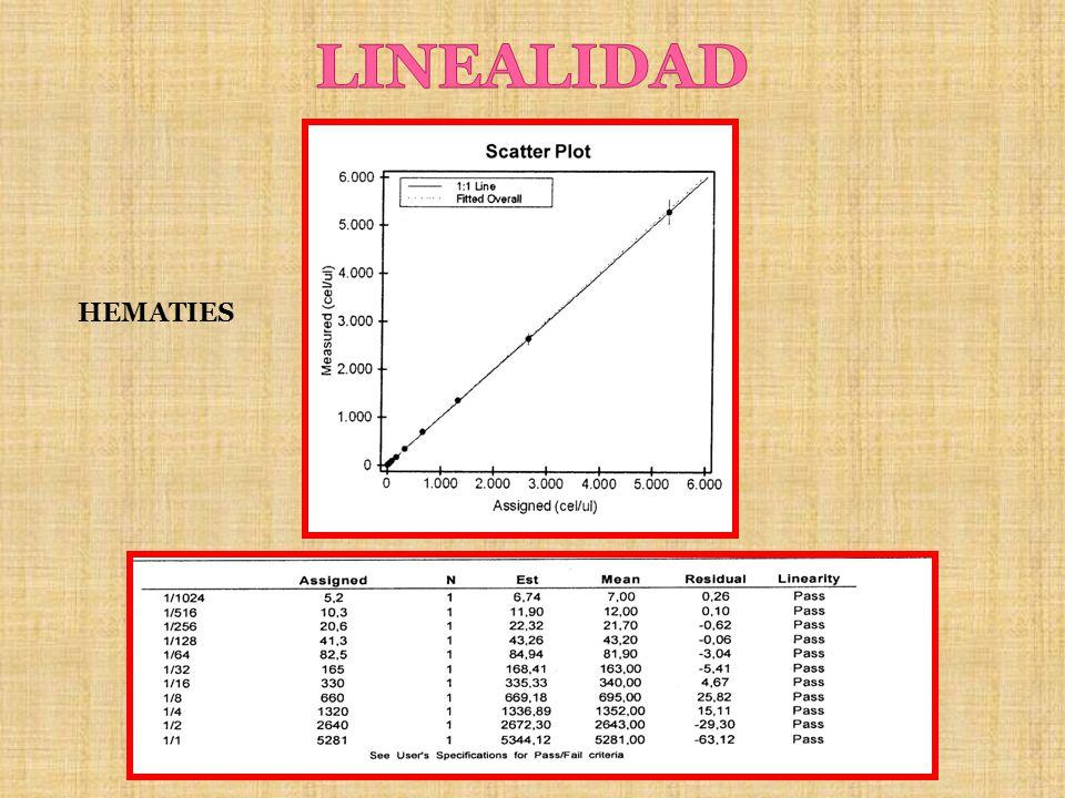 LINEALIDAD HEMATIES