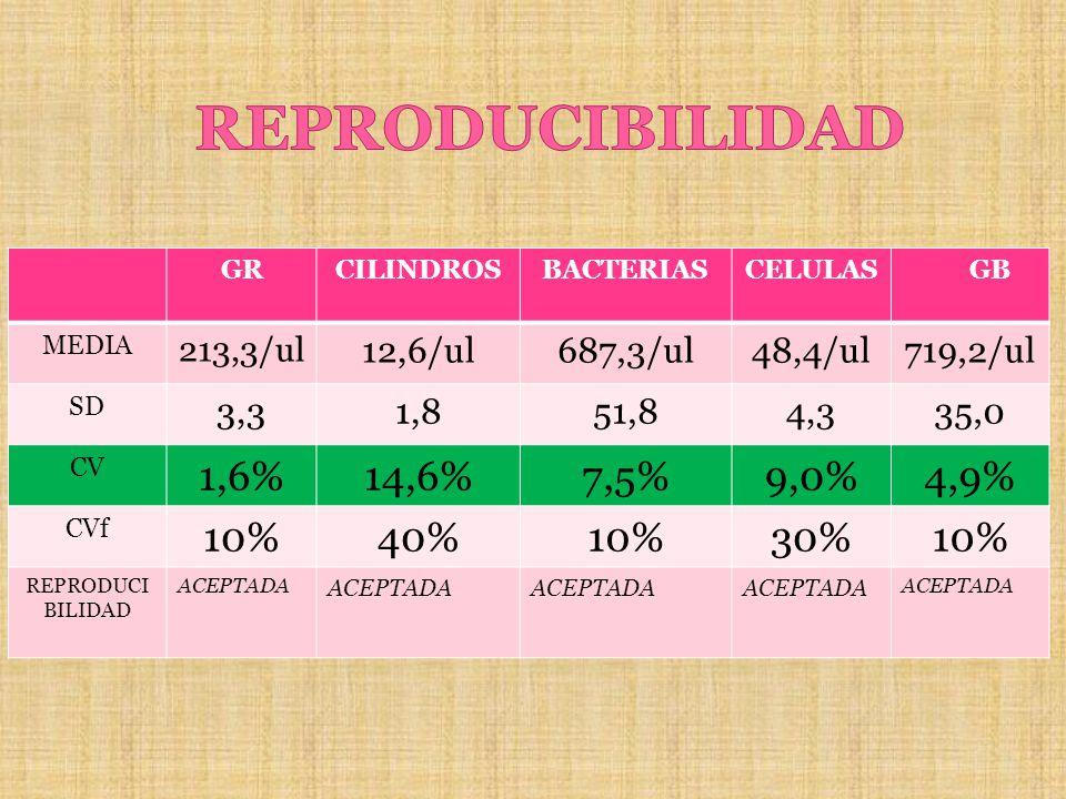 REPRODUCIBILIDAD 1,6% 14,6% 7,5% 9,0% 4,9% 10% 40% 30% 12,6/ul