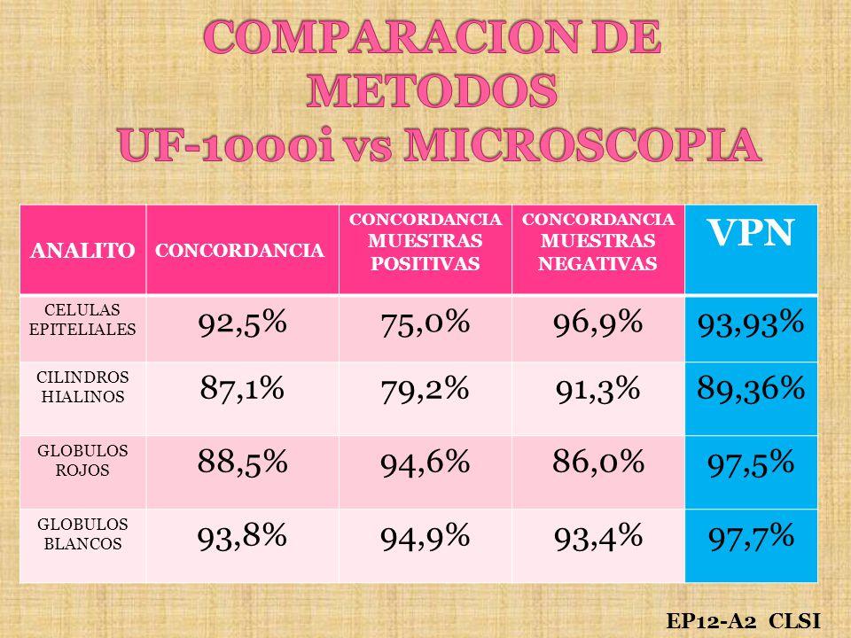 COMPARACION DE METODOS UF-1000i vs MICROSCOPIA