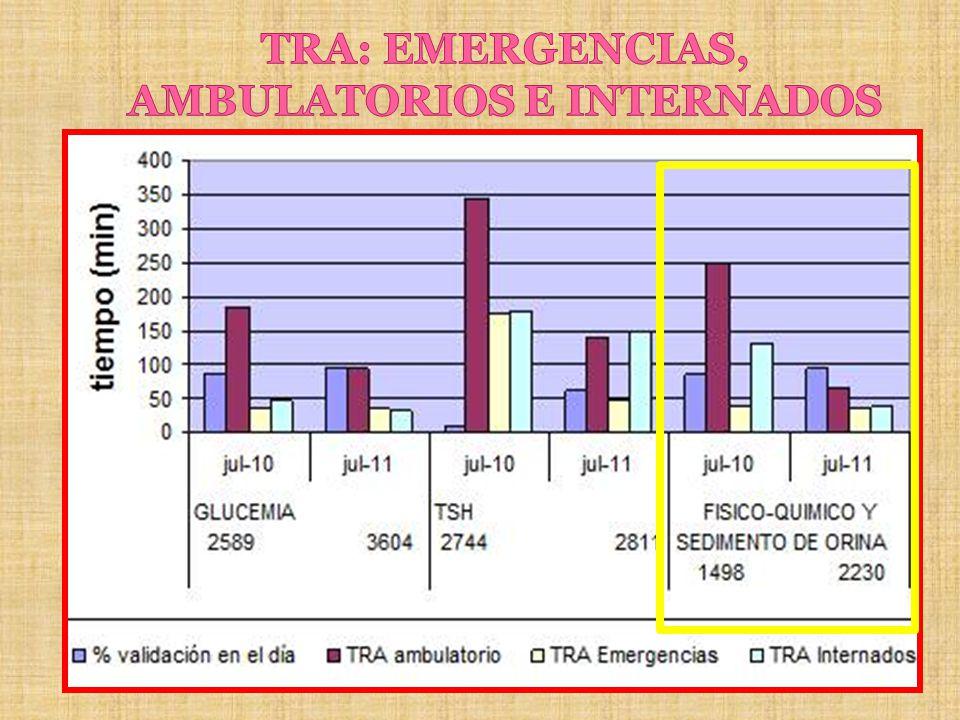 TRA: EMERGENCIAS, AMBULATORIOS E INTERNADOS