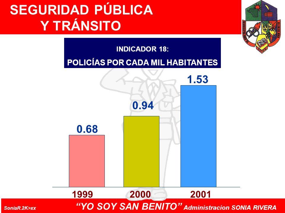 SEGURIDAD PÚBLICA Y TRÁNSITO POLICÍAS POR CADA MIL HABITANTES
