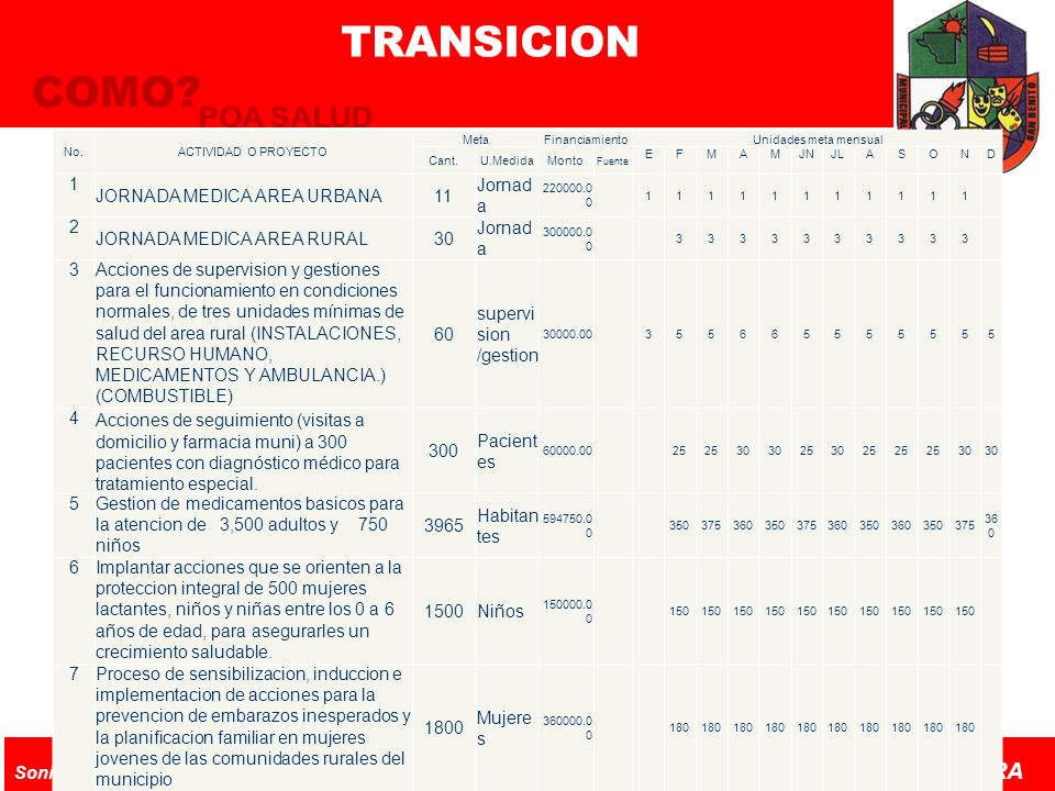 TRANSICION COMO POA SALUD 1 JORNADA MEDICA AREA URBANA 11 Jornada 2