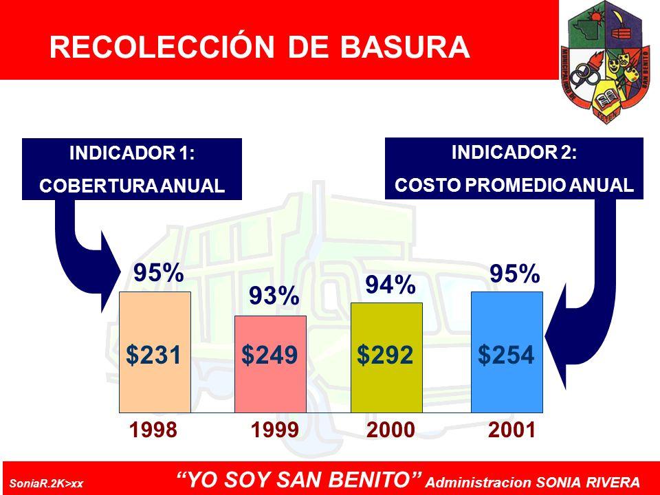 RECOLECCIÓN DE BASURA 95% 93% 94% $231 $249 $292 $254