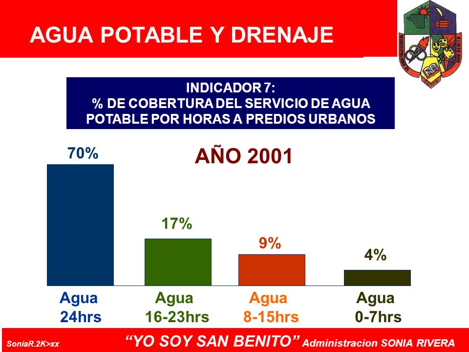 AGUA POTABLE Y DRENAJE AÑO 2001 70% 17% 9% 4% Agua 24hrs 16-23hrs