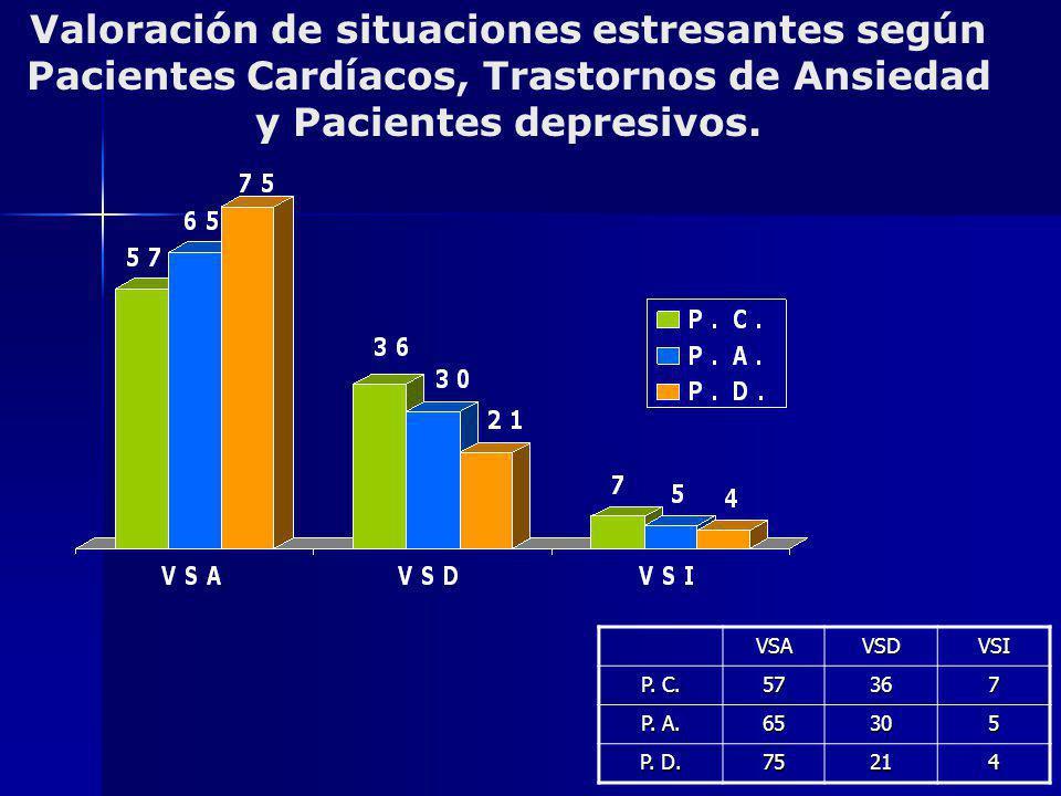 Valoración de situaciones estresantes según Pacientes Cardíacos, Trastornos de Ansiedad y Pacientes depresivos.