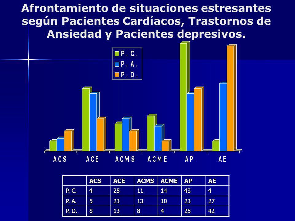 Afrontamiento de situaciones estresantes según Pacientes Cardíacos, Trastornos de Ansiedad y Pacientes depresivos.