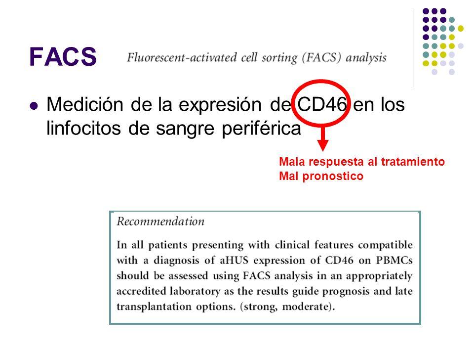 FACS Medición de la expresión de CD46 en los linfocitos de sangre periférica. Mala respuesta al tratamiento.