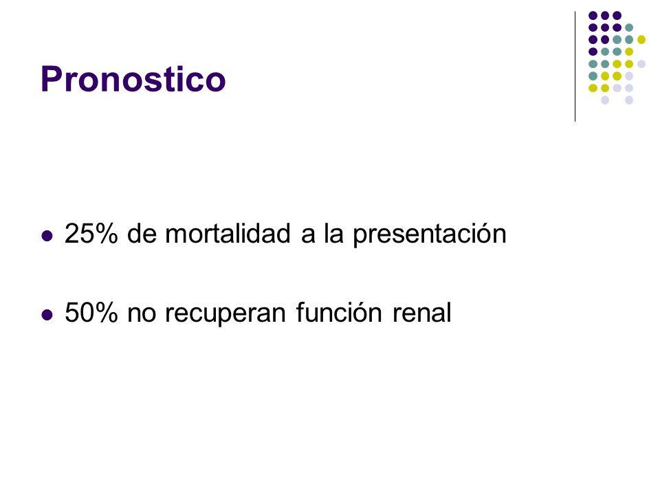 Pronostico 25% de mortalidad a la presentación